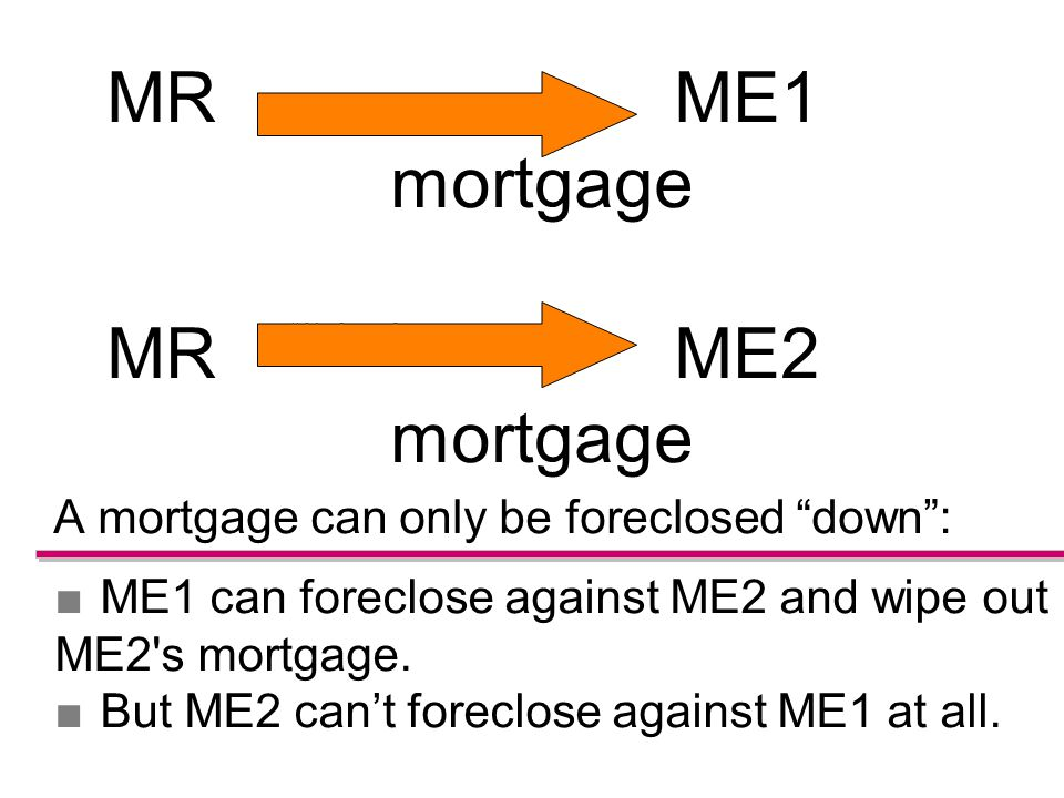 A mortgage can only be foreclosed down : ■ME1 can foreclose against ME2 and wipe out ME2 s mortgage.