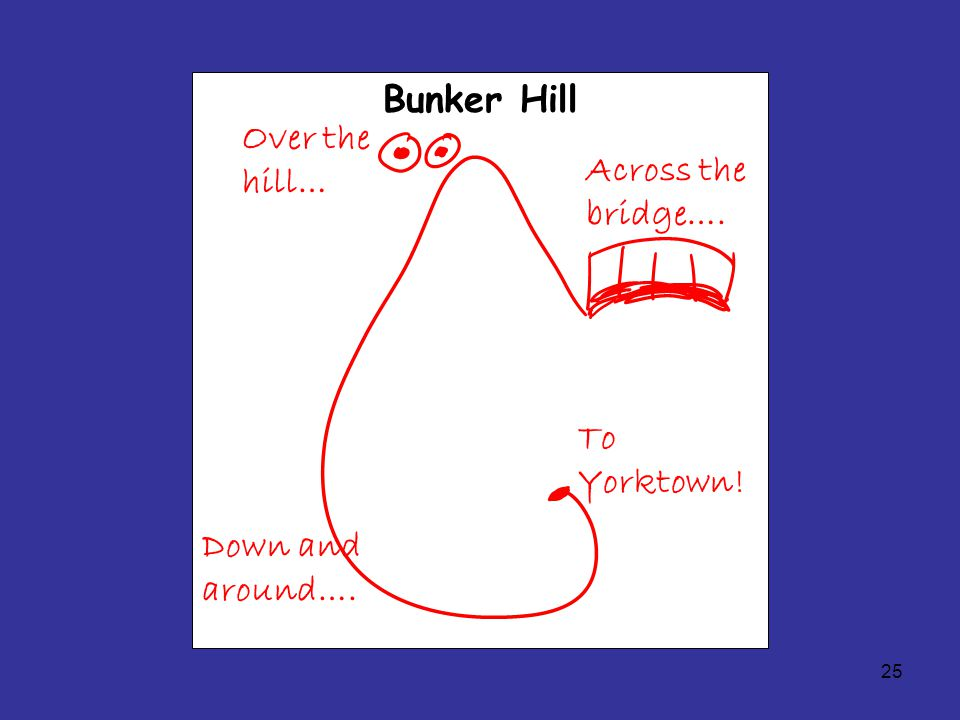 25 Bunker Hill Across the bridge…. Over the hill… Down and around…. To Yorktown!