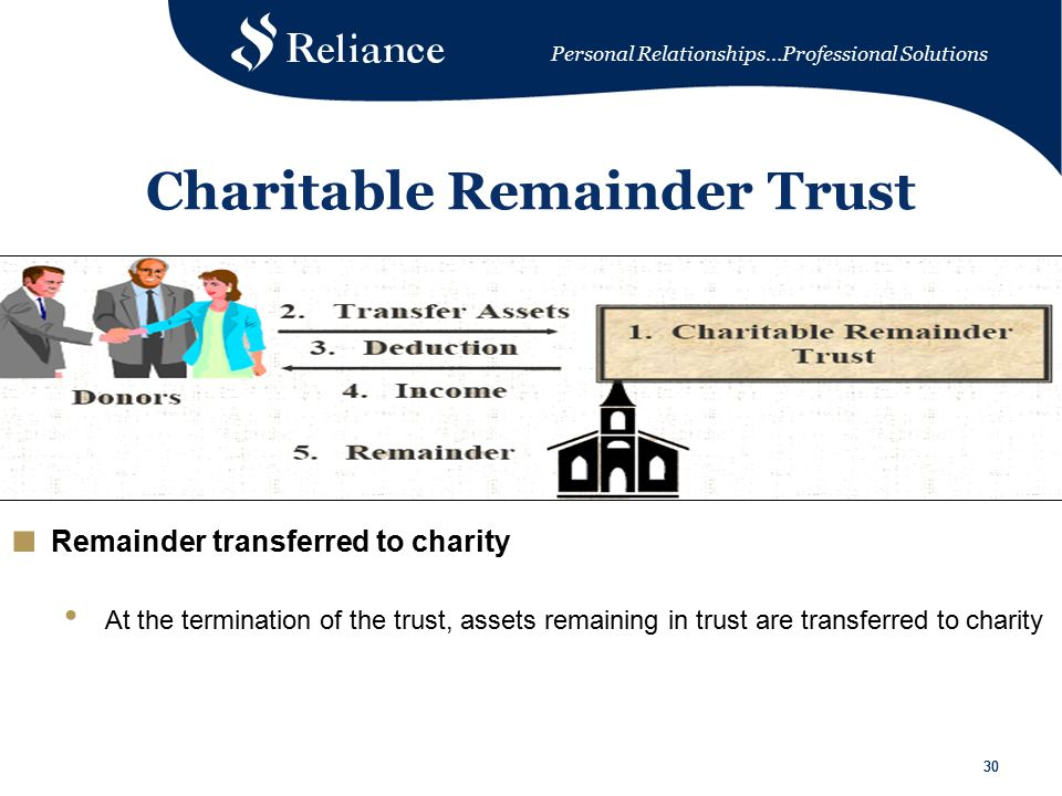 Personal Relationships…Professional Solutions 30 Charitable Remainder Trust ■ Remainder transferred to charity At the termination of the trust, assets remaining in trust are transferred to charity
