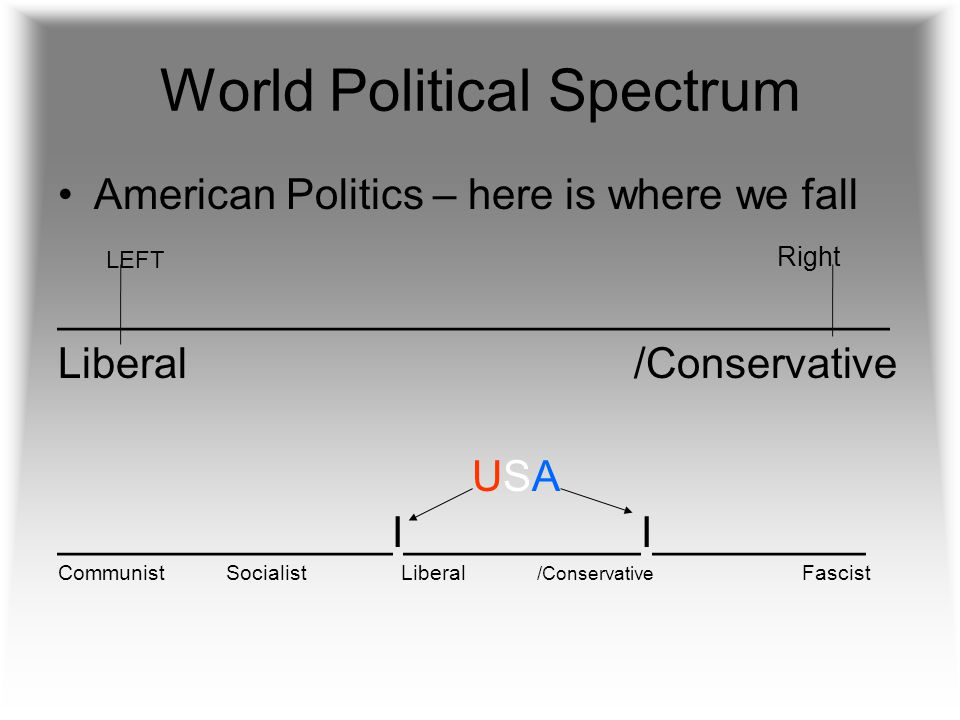 World Political Spectrum American Politics – here is where we fall Right ___________________________________ Liberal /Conservative USA ______________I__________I_________ Communist Socialist Liberal /Conservative Fascist LEFT