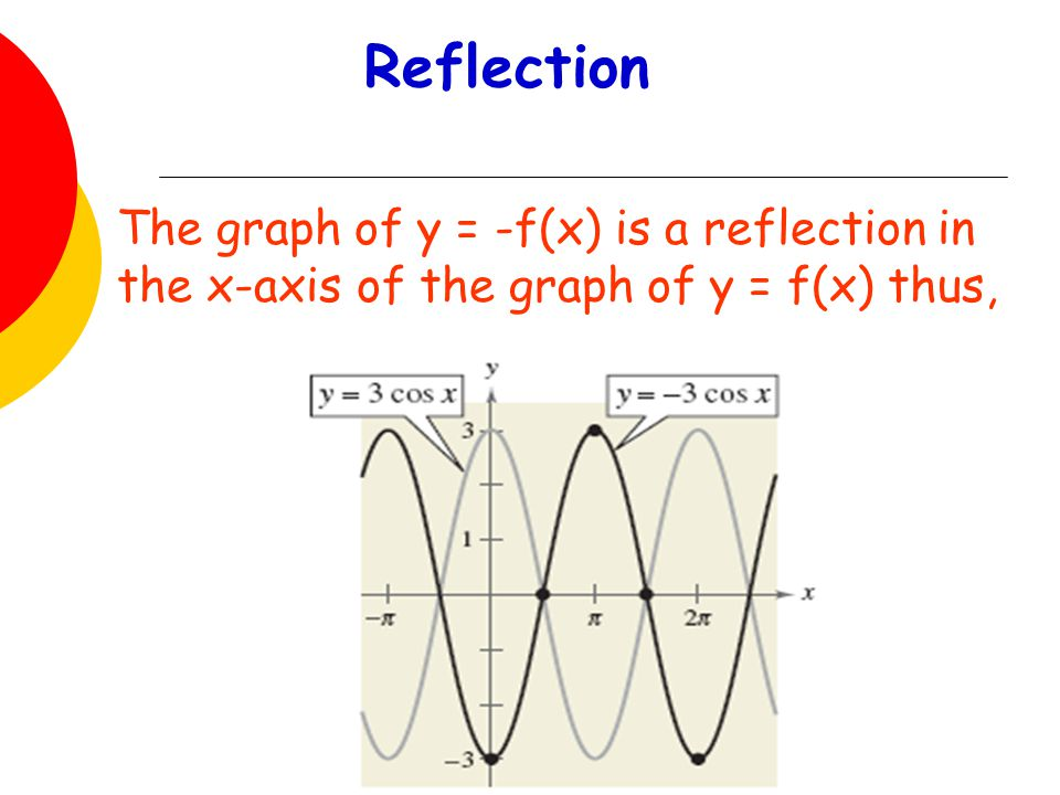Reflection The graph of y = -f(x) is a reflection in the x-axis of the graph of y = f(x) thus,