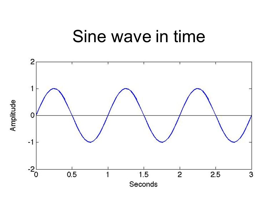 Intro to Spectral Analysis and Matlab  Time domain
