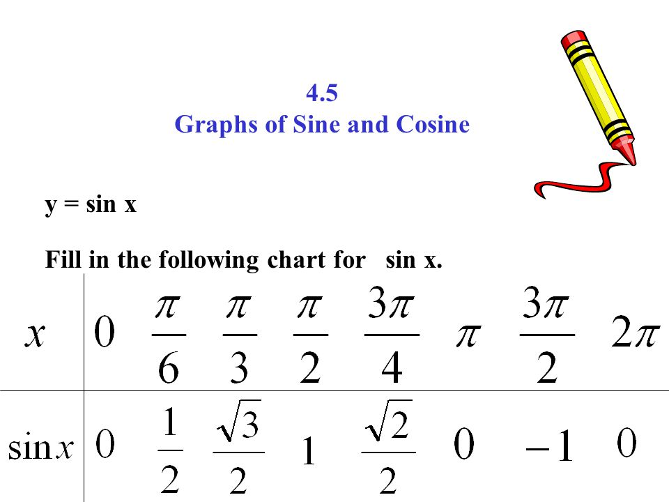 4 5 Graphs of Sine and Cosine y = sin x Fill in the