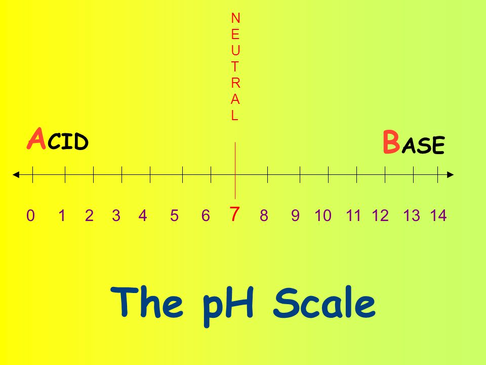 pH= stands for powers of Hydrogen.
