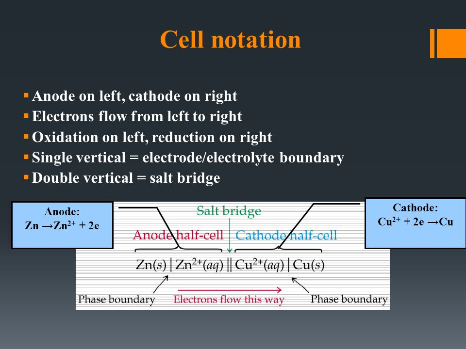 Cell notation  Anode on left, cathode on right  Electrons flow from left to right  Oxidation on left, reduction on right  Single vertical = electrode/electrolyte boundary  Double vertical = salt bridge Anode: Zn →Zn 2+ + 2e Cathode: Cu 2+ + 2e →Cu