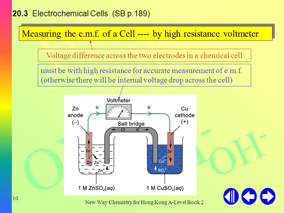 H+H+ H+H+ H+H+ OH - New Way Chemistry for Hong Kong A-Level Book Electrochemical Cells (SB p.189) Reduction: Zn(s) Zn 2+ (aq) + 2e - Oxidation: Cu 2+ (aq) + 2e - Cu(s) Overall equation: Zn(s) + Cu 2+ (aq) Zn 2+ (aq) + Cu(s) ΔH is -ve