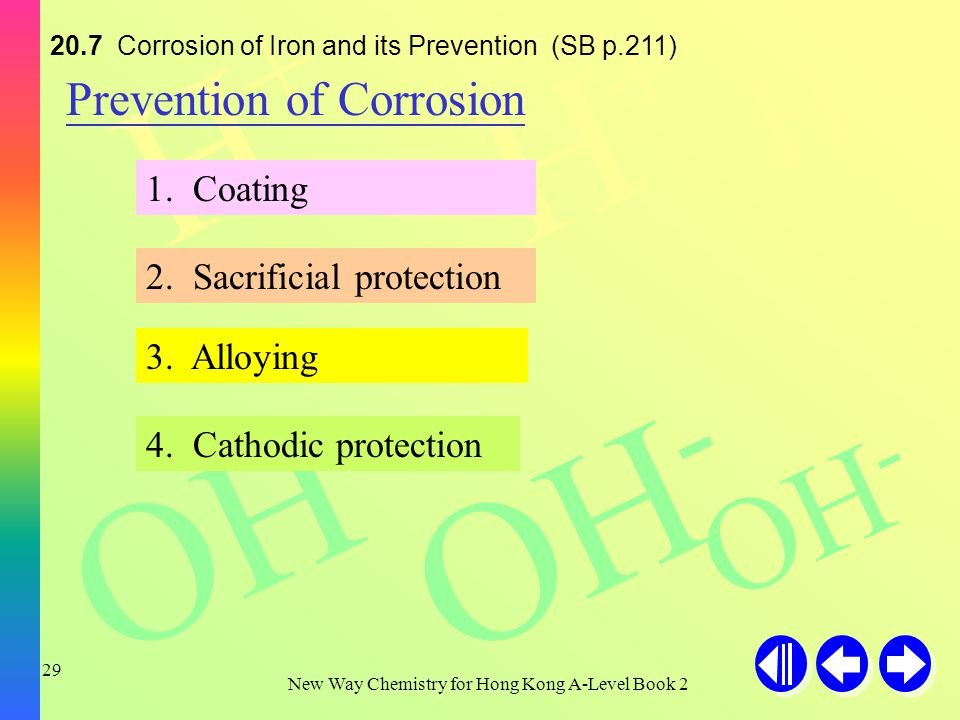 H+H+ H+H+ H+H+ OH - New Way Chemistry for Hong Kong A-Level Book Corrosion of Iron and its Prevention (SB p.210) Electrochemical Process involved in Rusting At anodic region: Fe(s) Fe 2+ (aq) + 2e - At cathodic region: O 2 (g) + 2H 2 O(l) + 4e - 4OH - (aq) Fe 2+ (aq) + 2OH - (aq) Fe(OH) 2 (s) 2Fe(OH) 2 (s) + ½ O 2 (g) + (x-2) H 2 O(l) Fe 2 O 3 · xH 2 O(s) rust