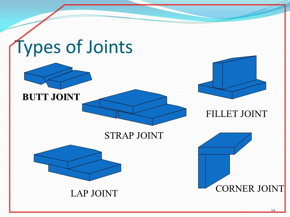Types of Joints 14 BUTT JOINT STRAP JOINT LAP JOINT FILLET JOINT CORNER JOINT