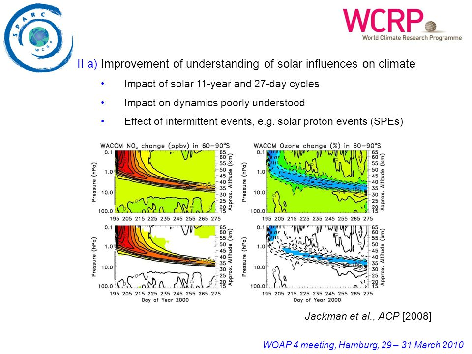 WOAP 4 meeting, Hamburg, 29 – 31 March 2010 Jackman et al., ACP [2008] II a) Improvement of understanding of solar influences on climate Impact of solar 11-year and 27-day cycles Impact on dynamics poorly understood Effect of intermittent events, e.g.