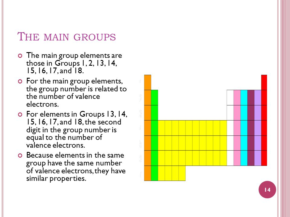T HE MAIN GROUPS The main group elements are those in Groups 1, 2, 13, 14, 15, 16, 17, and 18.