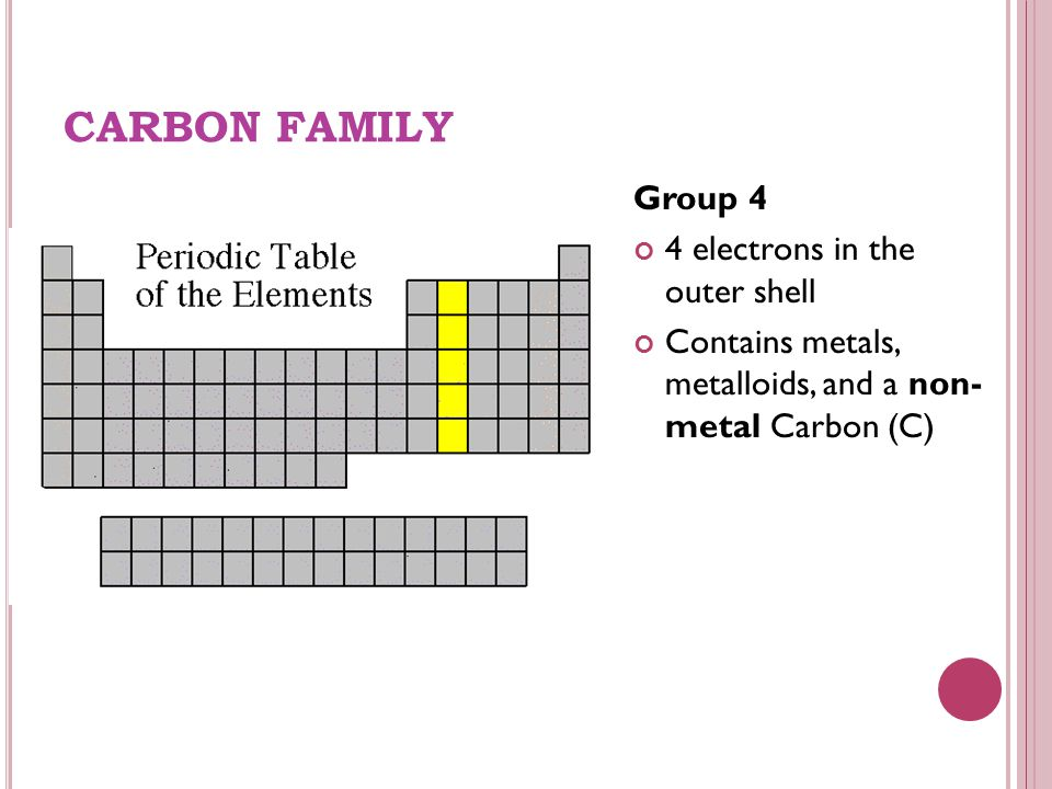 CARBON FAMILY Group 4 4 electrons in the outer shell Contains metals, metalloids, and a non- metal Carbon (C)