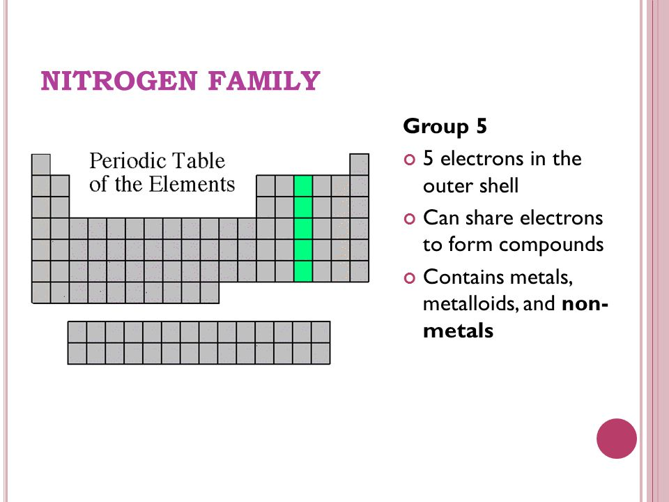 NITROGEN FAMILY Group 5 5 electrons in the outer shell Can share electrons to form compounds Contains metals, metalloids, and non- metals