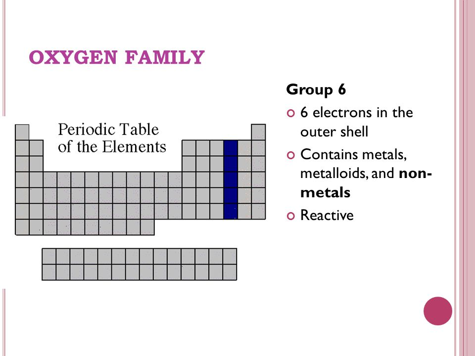 OXYGEN FAMILY Group 6 6 electrons in the outer shell Contains metals, metalloids, and non- metals Reactive