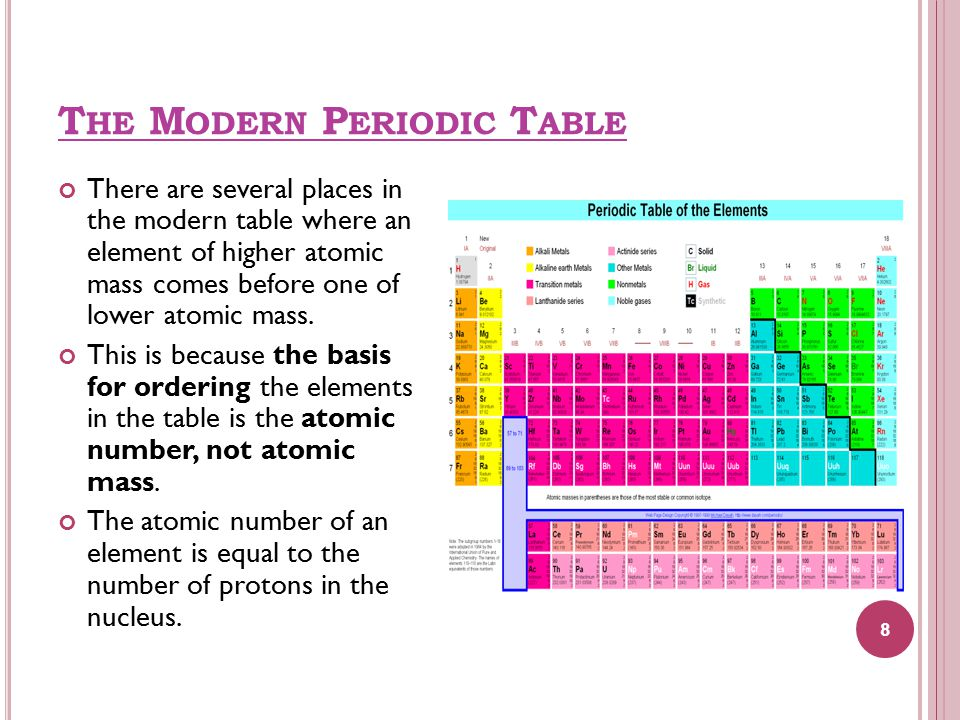 There are several places in the modern table where an element of higher atomic mass comes before one of lower atomic mass.