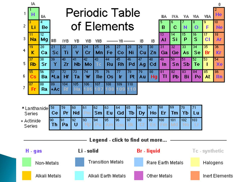 The periodic table introduction to the periodic table ppt video 8 metals are solid with exception of mercury hg have high melting point has metallic luster good conductor of heat and electricity is malleable can urtaz Image collections