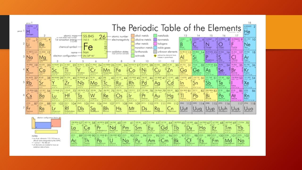 Aim How Are Elements Organized In The Periodic Table Do Now 1