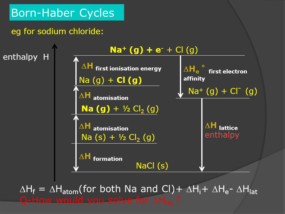 Born-Haber Cycles enthalpy H eg for sodium chloride: NaCl (s) Na + (g) + Cl - (g) H lattice enthalpy Na (s) + ½ Cl 2 (g) H formation H atomisation Na (g) + ½ Cl 2 (g) H atomisation Na (g) + Cl (g) Na + (g) + e - + Cl (g) H first ionisation energy H e ˚ first electron affinity H f = H atom (for both Na and Cl)+ H i + H e - H lat Q-How would you solve for H lat