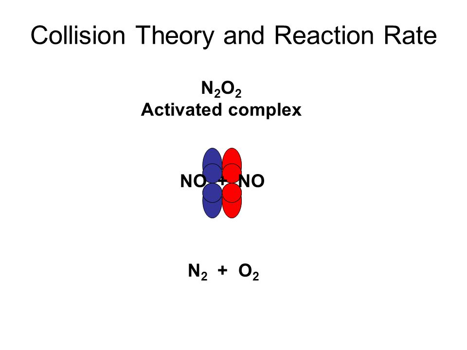 Collision Theory and Reaction Rate N 2 + O 2 N 2 O 2 Activated complex NO + NO