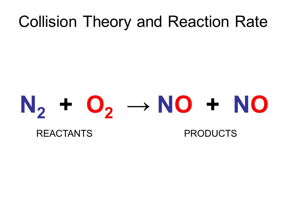 Collision Theory and Reaction Rate N 2 + O 2 → NO + NO REACTANTSPRODUCTS