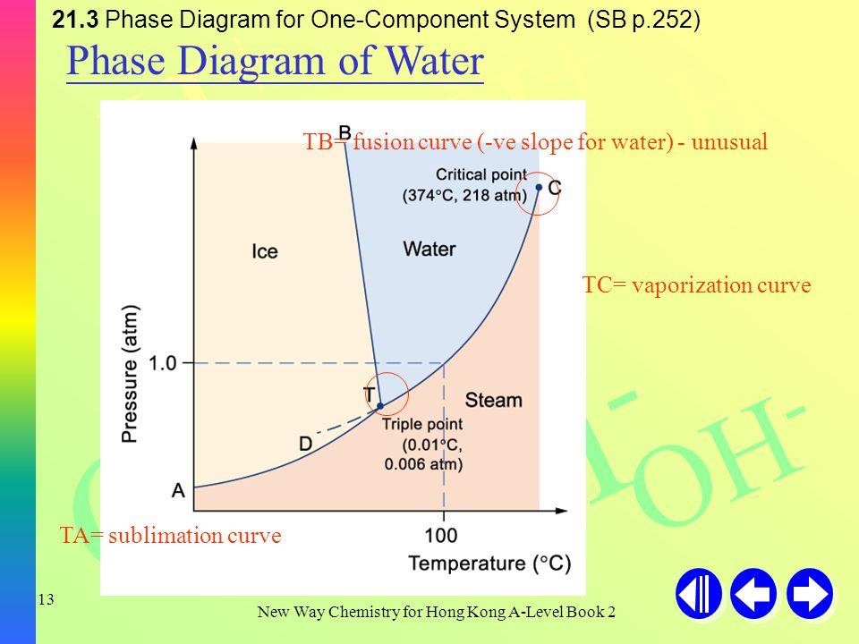 General Phase Diagram Chemistry Download Wiring Diagrams