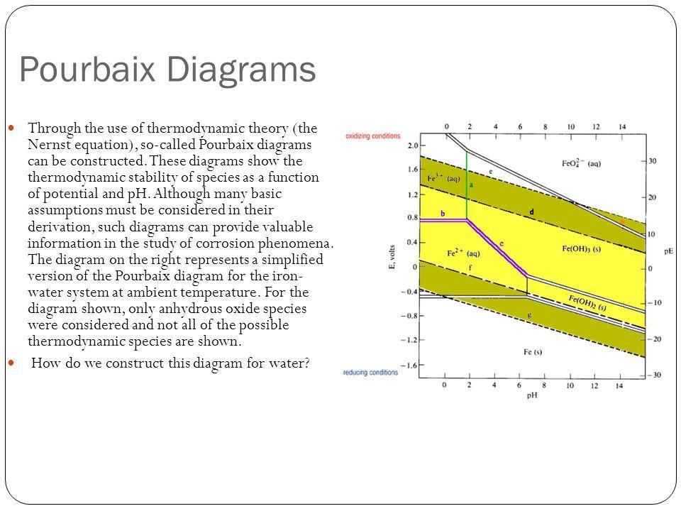 Dr marc madou uci winter 2015 class vi pourbaix diagrams 6 pourbaix ccuart Image collections