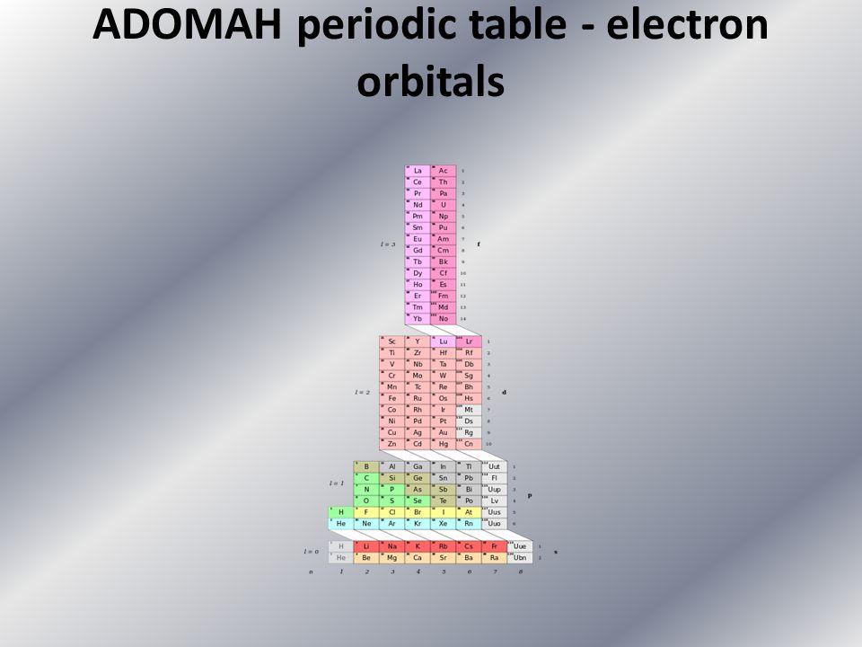 Physics Periodic Table. 9 ADOMAH ...