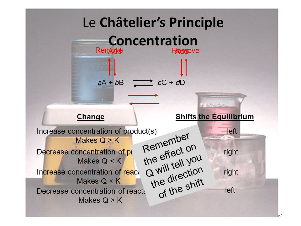 Le Châtelier's Principle Concentration 61 Change Shifts the Equilibrium Increase concentration of product(s) Makes Q > K left Decrease concentration of product(s) Makes Q < K right Decrease concentration of reactant(s) Makes Q > K Increase concentration of reactant(s) Makes Q < K right left aA + bB cC + dD Add Remove Remember the effect on Q will tell you the direction of the shift