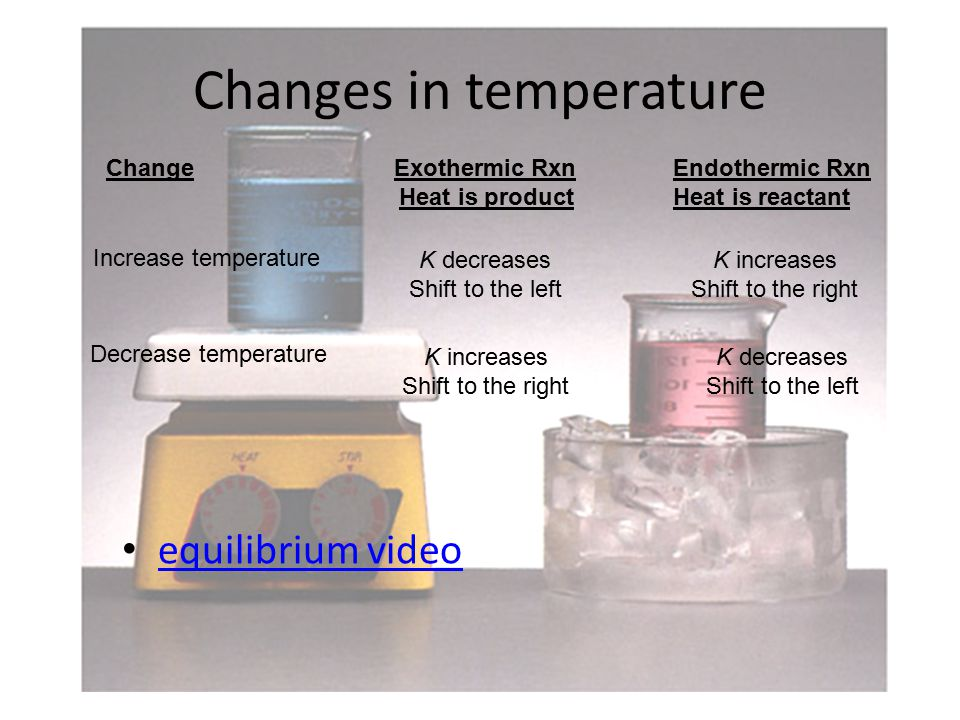Changes in temperature ChangeExothermic Rxn Heat is product Increase temperature K decreases Shift to the left Decrease temperature K increases Shift to the right Endothermic Rxn Heat is reactant K increases Shift to the right K decreases Shift to the left equilibrium video