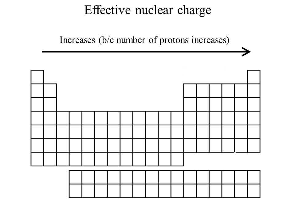 4 Effective Nuclear Charge Increases (b/c Number Of Protons Increases)