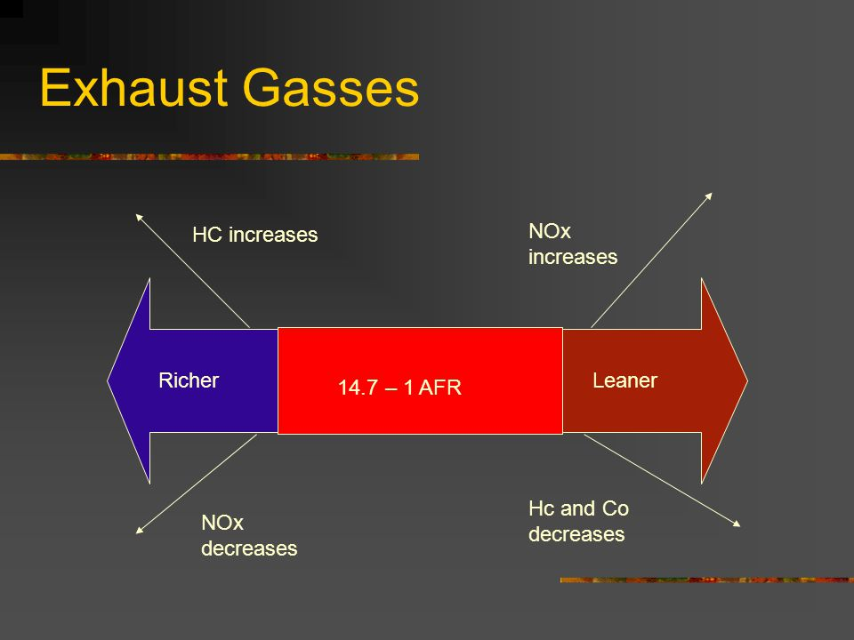 Exhaust Gasses 14.7 – 1 AFR RicherLeaner HC increases NOx decreases NOx increases Hc and Co decreases
