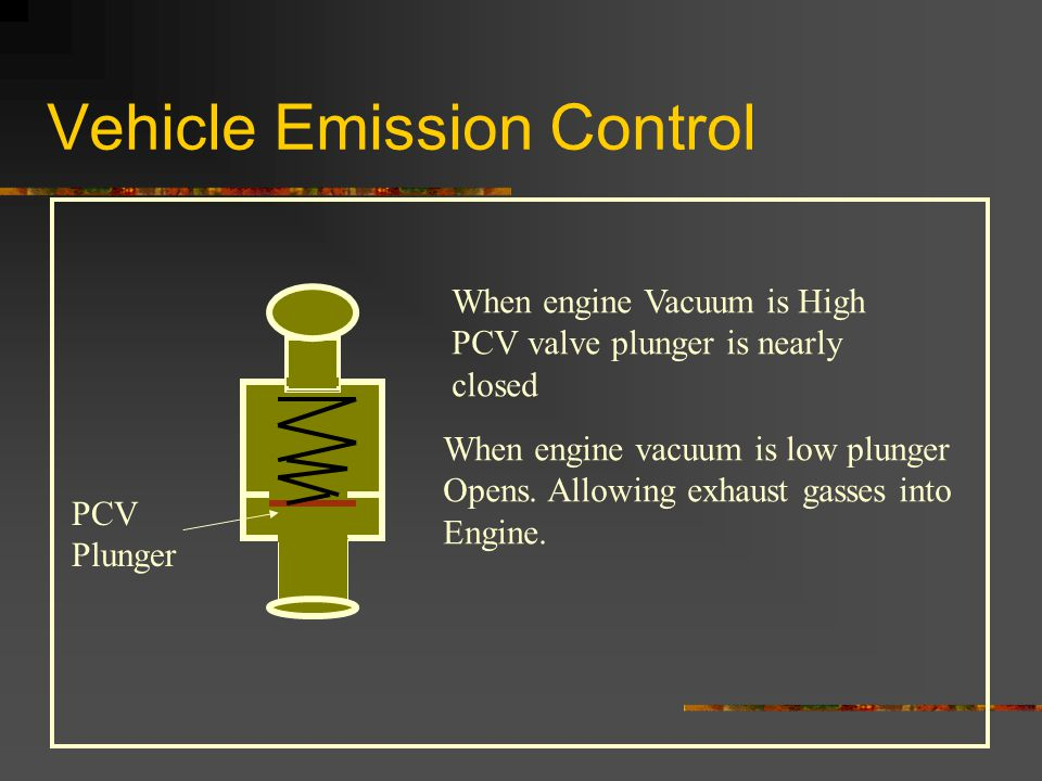 Vehicle Emission Control When engine Vacuum is High PCV valve plunger is nearly closed When engine vacuum is low plunger Opens.