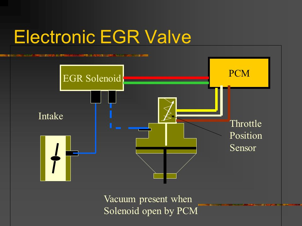 Electronic EGR Valve PCM EGR Solenoid Throttle Position Sensor Intake Vacuum present when Solenoid open by PCM