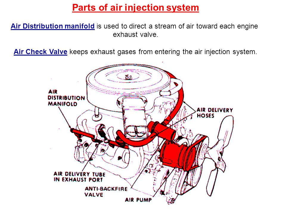 Parts of air injection system Air Distribution manifold is used to direct a stream of air toward each engine exhaust valve.
