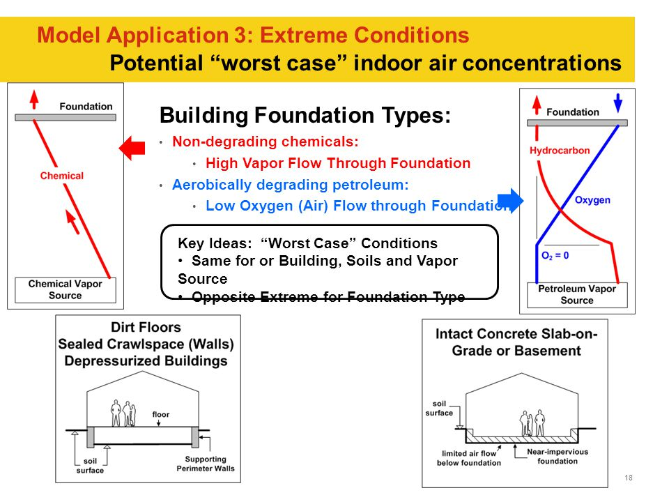 18 Model Application 3: Extreme Conditions Potential worst case indoor air concentrations Key Ideas: Worst Case Conditions Same for or Building, Soils and Vapor Source Opposite Extreme for Foundation Type Building Foundation Types: Non-degrading chemicals: High Vapor Flow Through Foundation Aerobically degrading petroleum: Low Oxygen (Air) Flow through Foundation