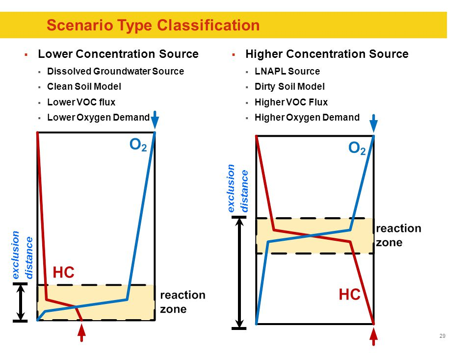29 Scenario Type Classification  Lower Concentration Source  Dissolved Groundwater Source  Clean Soil Model  Lower VOC flux  Lower Oxygen Demand  Higher Concentration Source  LNAPL Source  Dirty Soil Model  Higher VOC Flux  Higher Oxygen Demand exclusion distance