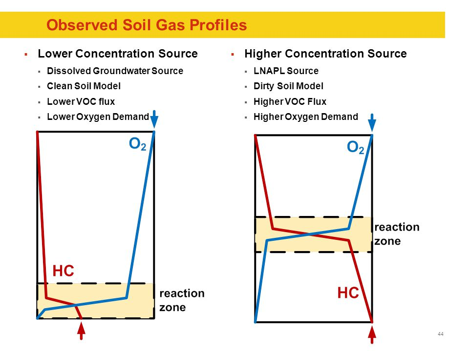 44 Observed Soil Gas Profiles  Lower Concentration Source  Dissolved Groundwater Source  Clean Soil Model  Lower VOC flux  Lower Oxygen Demand  Higher Concentration Source  LNAPL Source  Dirty Soil Model  Higher VOC Flux  Higher Oxygen Demand
