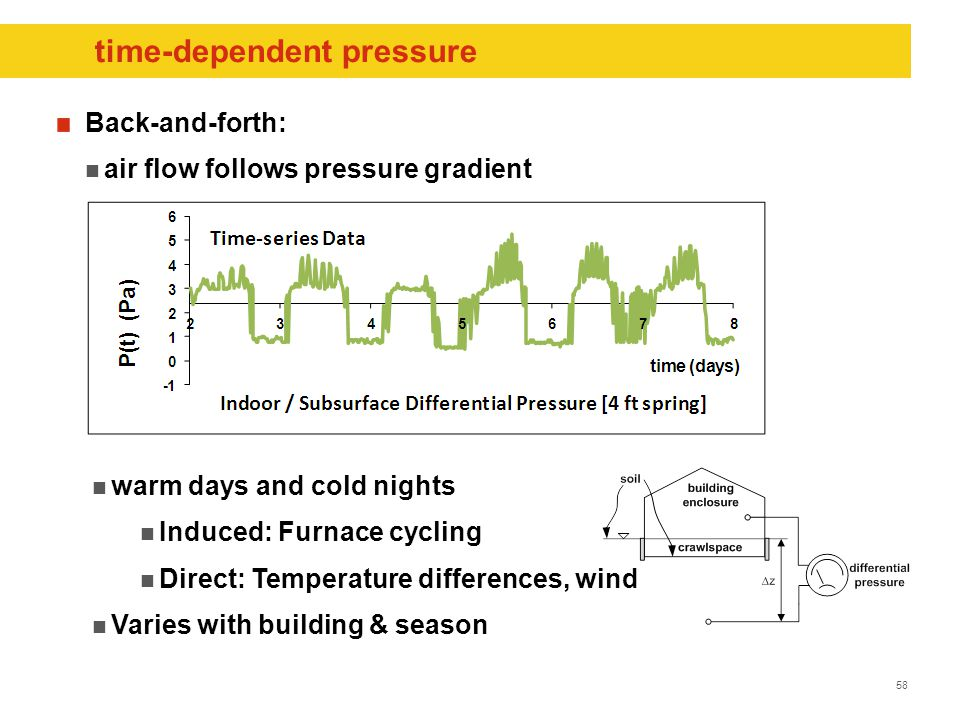 58 time-dependent pressure Back-and-forth: air flow follows pressure gradient warm days and cold nights Induced: Furnace cycling Direct: Temperature differences, wind Varies with building & season