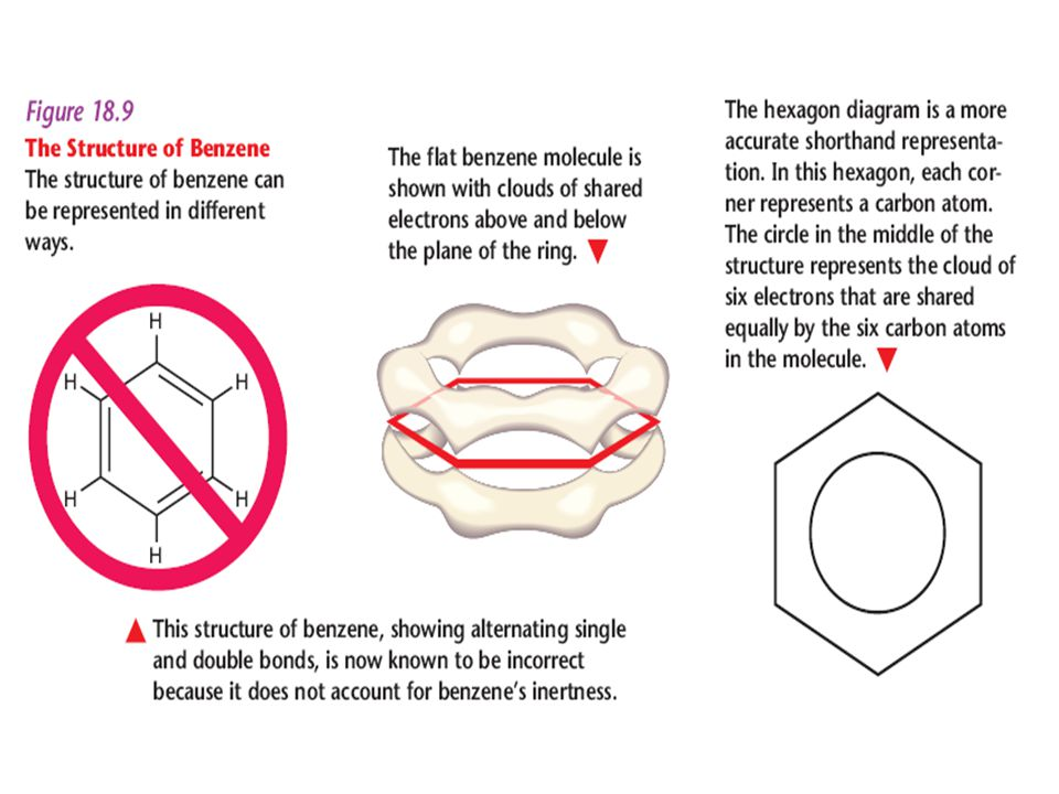 Benzene In this hexagon, each corner represents a carbon atom.