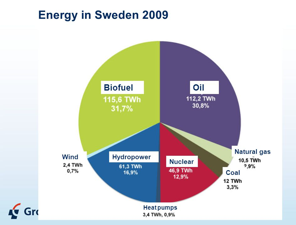 Energy in Sweden 2009 BiofuelOil Hydropower Nuclear Natural gas Coal Wind Heat pumps