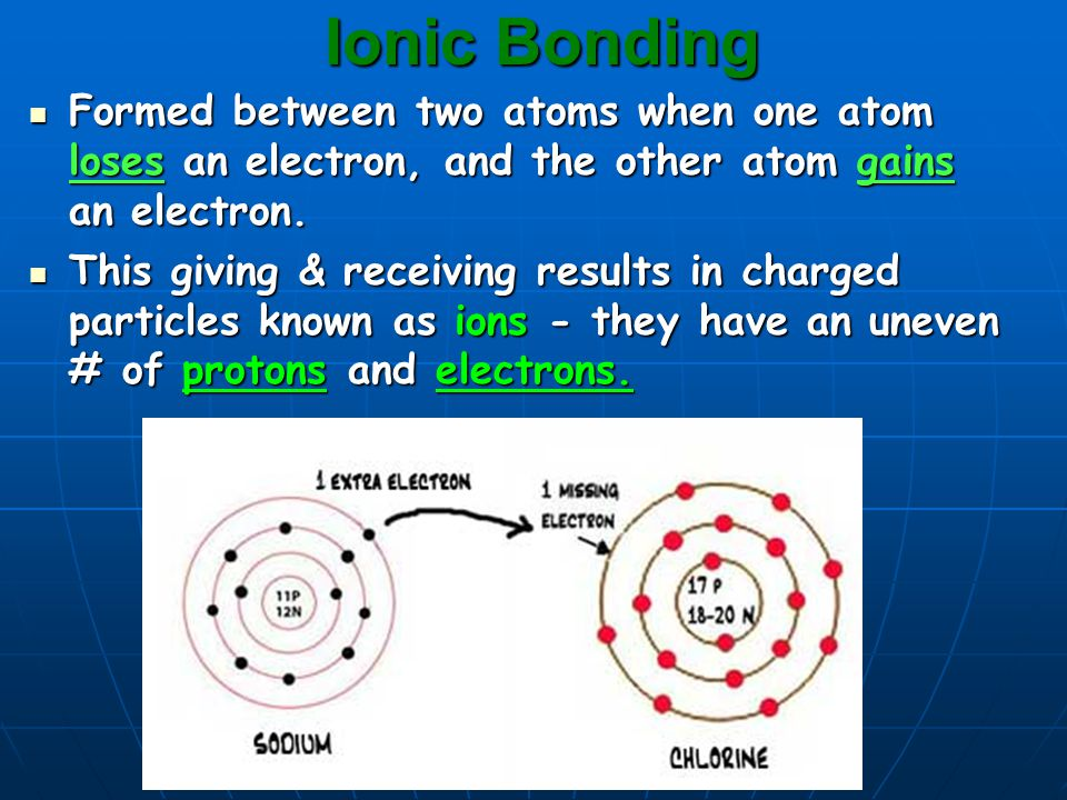 Ionic Bonding Formed between two atoms when one atom loses an electron, and the other atom gains an electron.
