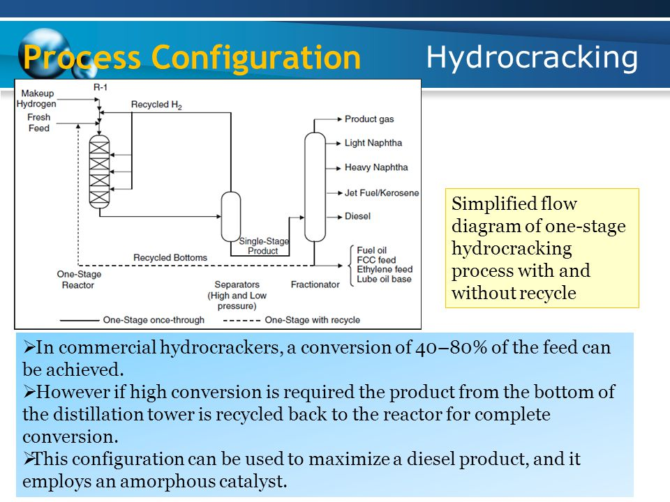 Hydrocracking Process Configuration Simplified flow diagram of one-stage hydrocracking process with and without recycle  In commercial hydrocrackers, a conversion of 40–80% of the feed can be achieved.