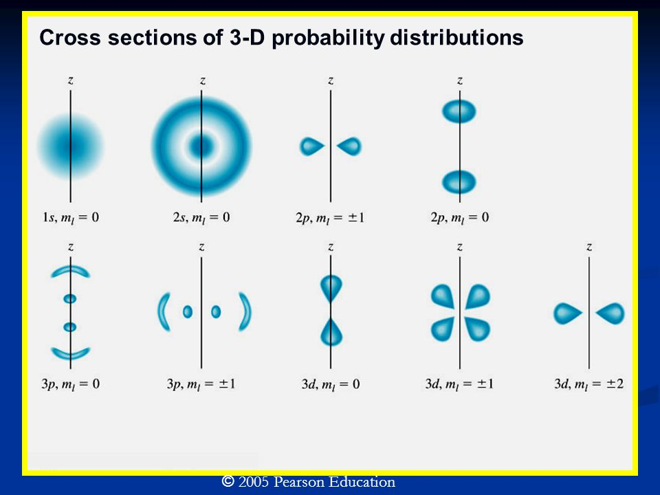 © 2005 Pearson Education Cross sections of 3-D probability distributions