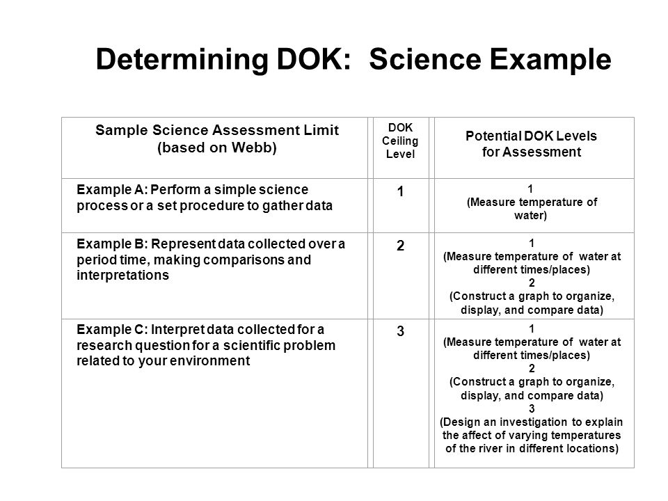 Determining DOK: Science Example Sample Science Assessment Limit (based on Webb) Example A: Perform a simple science process or a set procedure to gather data Example B: Represent data collected over a period time, making comparisons and interpretations Example C: Interpret data collected for a research question for a scientific problem related to your environment DOK Ceiling Level Potential DOK Levels for Assessment 1 (Measure temperature of water) 1 (Measure temperature of water at different times/places) 2 (Construct a graph to organize, display, and compare data) 1 (Measure temperature of water at different times/places) 2 (Construct a graph to organize, display, and compare data) 3 (Design an investigation to explain the affect of varying temperatures of the river in different locations)