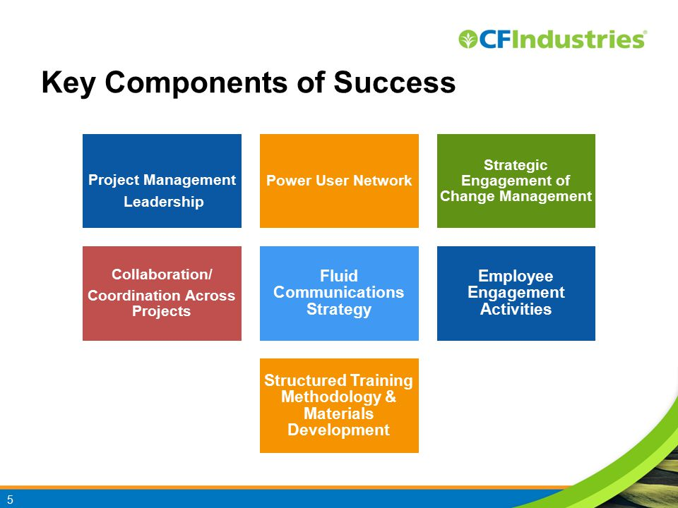 Key Components of Success Project Management Leadership Power User Network Strategic Engagement of Change Management Collaboration/ Coordination Across Projects Fluid Communications Strategy Employee Engagement Activities Structured Training Methodology & Materials Development 5