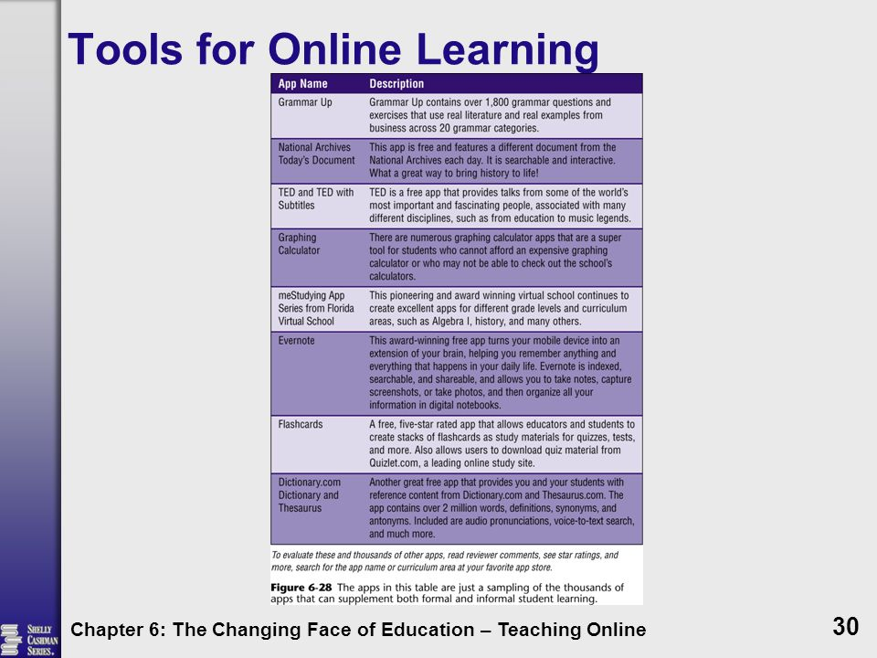 Tools for Online Learning Chapter 6: The Changing Face of Education – Teaching Online 30