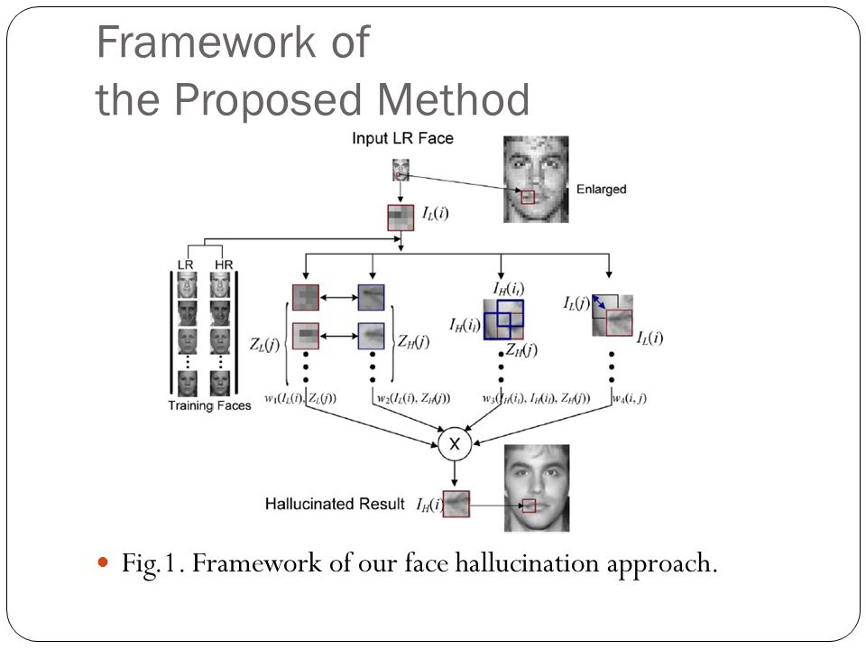 Framework of the Proposed Method Fig.1. Framework of our face hallucination approach.