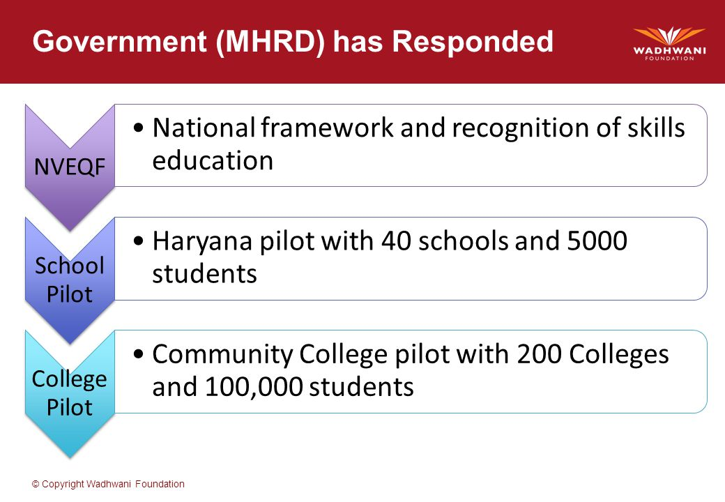 © Copyright Wadhwani Foundation Government (MHRD) has Responded NVEQF National framework and recognition of skills education School Pilot Haryana pilot with 40 schools and 5000 students College Pilot Community College pilot with 200 Colleges and 100,000 students