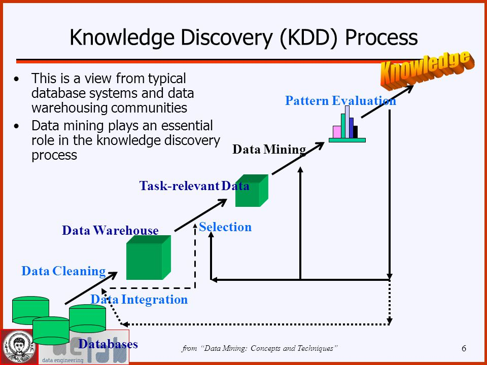 6 Knowledge Discovery (KDD) Process This is a view from typical database systems and data warehousing communities Data mining plays an essential role in the knowledge discovery process Data Cleaning Data Integration Databases Data Warehouse Task-relevant Data Selection Data Mining Pattern Evaluation from Data Mining: Concepts and Techniques