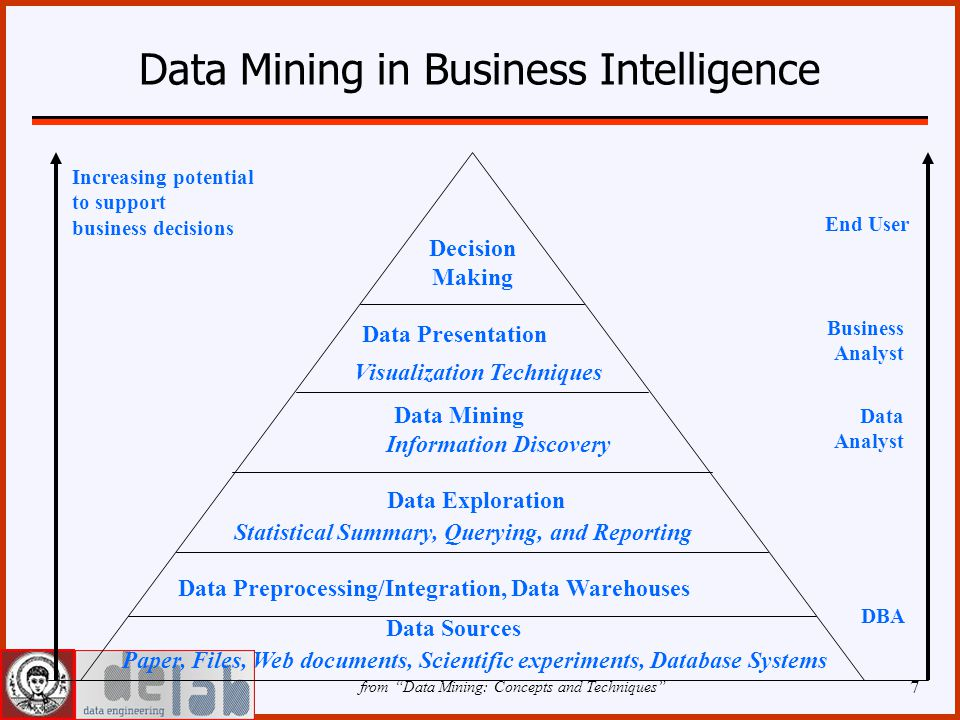 7 Data Mining in Business Intelligence Increasing potential to support business decisions End User Business Analyst Data Analyst DBA Decision Making Data Presentation Visualization Techniques Data Mining Information Discovery Data Exploration Statistical Summary, Querying, and Reporting Data Preprocessing/Integration, Data Warehouses Data Sources Paper, Files, Web documents, Scientific experiments, Database Systems from Data Mining: Concepts and Techniques