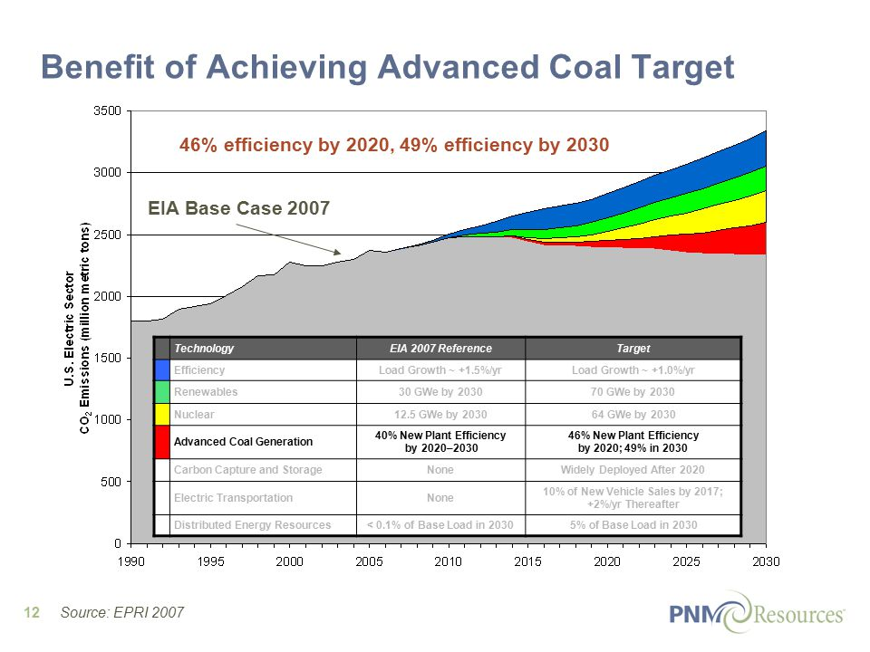 12 EIA Base Case 2007 Benefit of Achieving Advanced Coal Target 46% efficiency by 2020, 49% efficiency by 2030 TechnologyEIA 2007 ReferenceTarget EfficiencyLoad Growth ~ +1.5%/yrLoad Growth ~ +1.0%/yr Renewables30 GWe by GWe by 2030 Nuclear12.5 GWe by GWe by 2030 Advanced Coal Generation 40% New Plant Efficiency by 2020– % New Plant Efficiency by 2020; 49% in 2030 Carbon Capture and StorageNoneWidely Deployed After 2020 Electric TransportationNone 10% of New Vehicle Sales by 2017; +2%/yr Thereafter Distributed Energy Resources< 0.1% of Base Load in 20305% of Base Load in 2030 Source: EPRI 2007